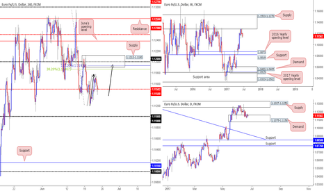 EURUSD: thoughts on the EUR today...