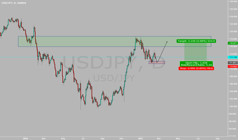 USDJPY: Trend Continuation Trade.