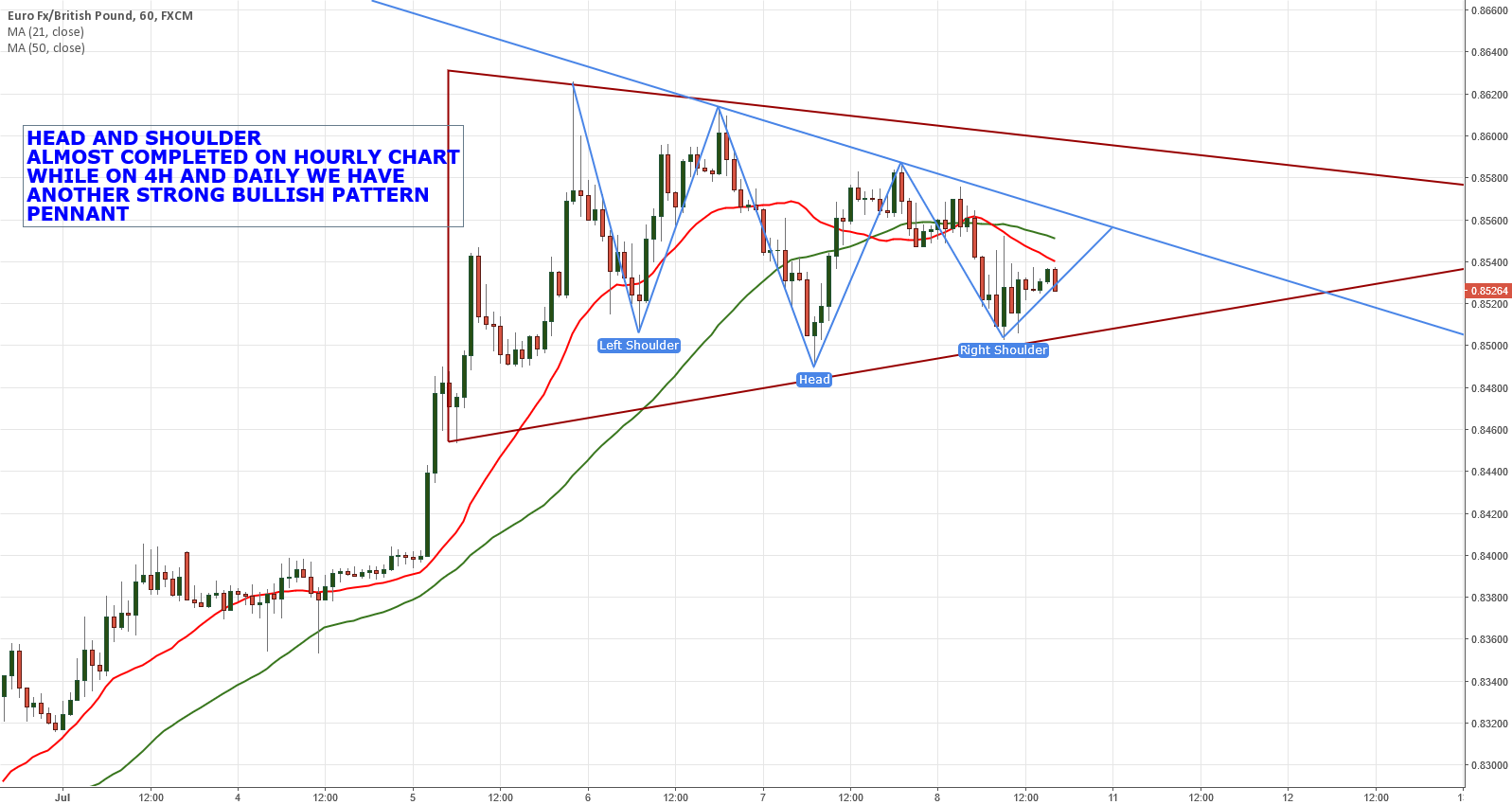 EURGBP ALSO COMPLATING HEAD AND SHOULDER IN HOURLY CHART
