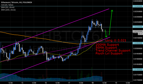 ETHBTC: ETH, Patiently awaiting long opportunity...