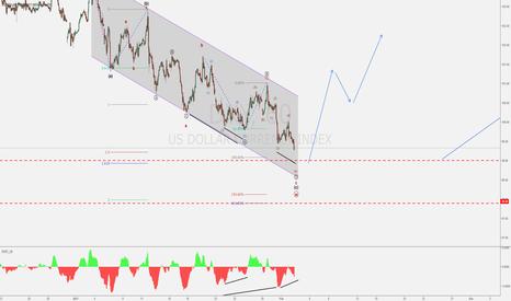 DXY: USD Index (DXY) - Bullish Scenario - Recovery Minute Cycle