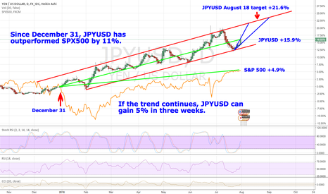 JPYUSD: JPY outperforms SPX500, may gain another 5% soon.