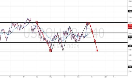 USDOLLAR: USD getting weak