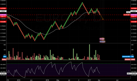 EURGBP: EUR/GBP - AT SUPPORT