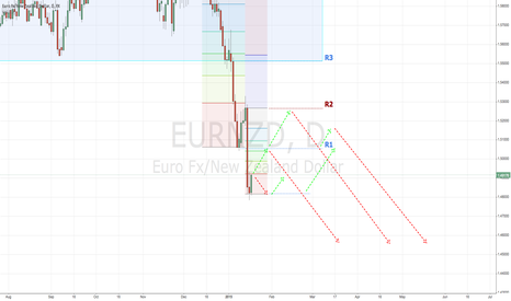 EURNZD: Barring a straight sell-off. Opportunities for a timed short.