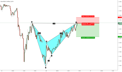 EURUSD: Bearish Bat 15 M 26th Jan 2015