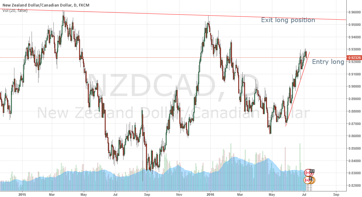 NZDCAD buy long