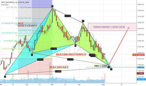 ACC: ACC very close to bottom of 1390. Has big target after reversal