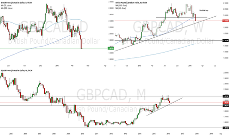 GBPCAD: End of trend for GBP/CAD?