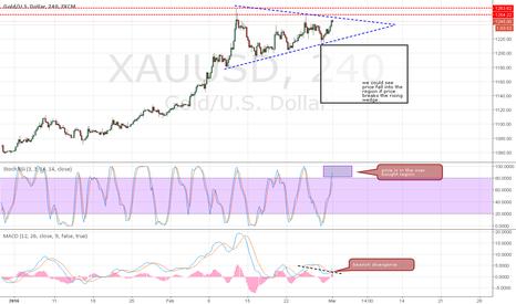 XAUUSD: Gold - XAUUSD - Bearish divergence + rising wedge
