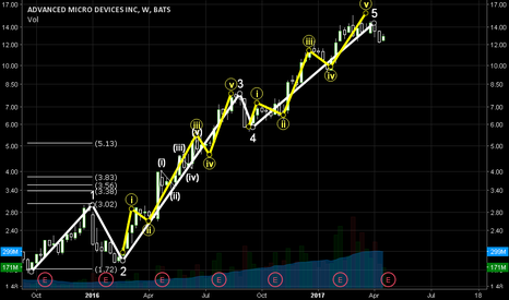 AMD: AMD looking at correction? Weekly wave count from 2015-presen