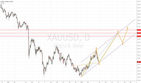 XAUUSD: Gold New Waves Prediction