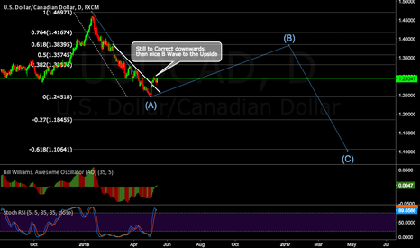 USDCAD: Possible beginning of the B Wave Up