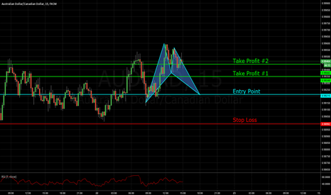 AUDCAD: Nice Bat Pattern Setup With Market Structure for Stop Placement