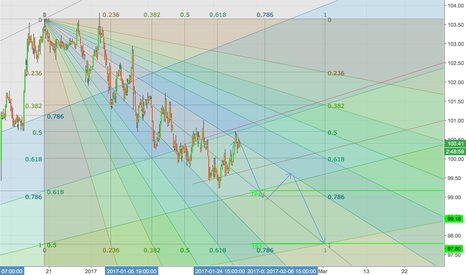 DXY: DXY to Continue Correction