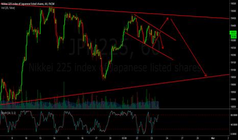 JPN225: JPN225 - Intraday long or short