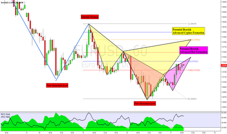 EURUSD: EURUSD: Two Advanced Pattern Formations & TCT Opportunities