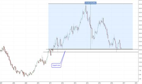 DSW: DSW is in buy zone.