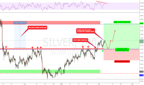 SILVER: A possible long on the retest