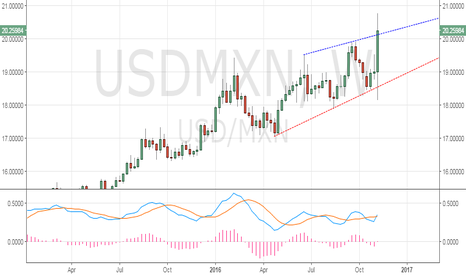 USDMXN: USD/MXN – Needs weekly close above rising channel hurdle