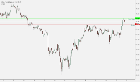 GBPJPY: GBPJPY Short off former support