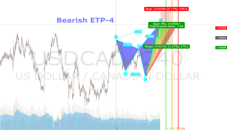 USDCAD: Bearish ETP-4 Pattern
