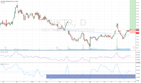 NKTR: NKTR - Monthly bullish, H&S here and probably a 3rd wave