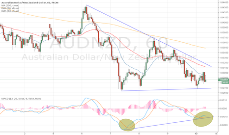 AUDNZD: AUDNZD 1H chart buying signal