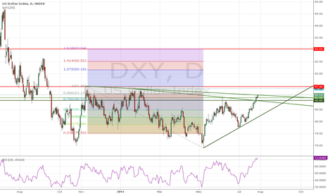 DXY: $DXY Stuck in congestion zone