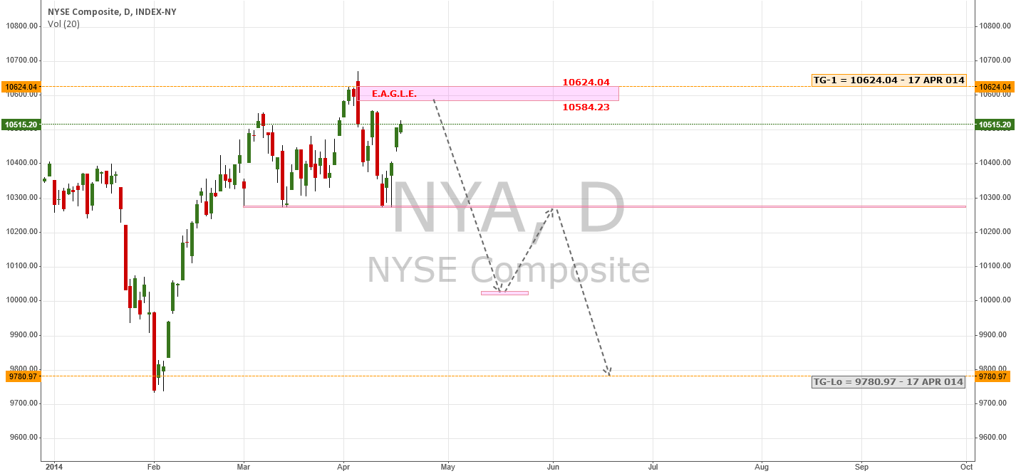 Releif Rally Likely Capped Sub-Surface | $NYSE $NYA $TWTR