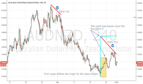 AUDNZD: AUDNZD - Using gann angles to find the top of the pullback.