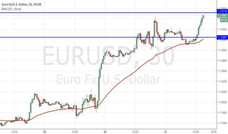 EURUSD: EUR on the bid