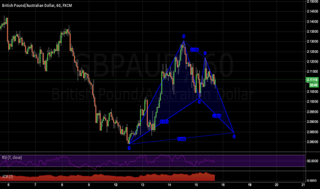 GBPAUD: Last pattern set up I have seen for the day, Bat on the GBPAUD