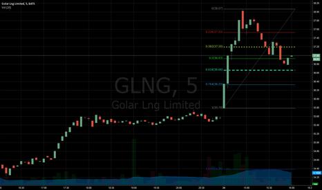 GLNG: buy