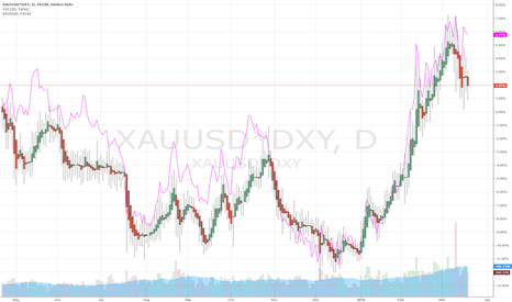 XAUUSD*DXY: Normalized Gold Chart