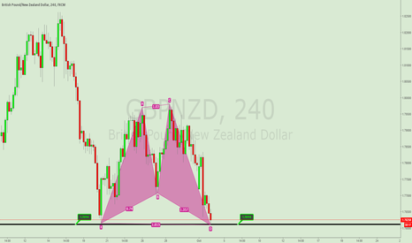 GBPNZD: GBPNZD CYPHER PATTERN