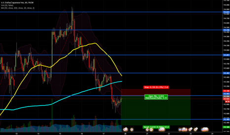 USDJPY: USDJPY Backtesting the Short-Term Breakdown