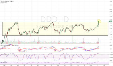 DDD: Breakout from long consolidation box