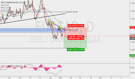EURCAD: EURCAD POSSIBLE SWING !!!