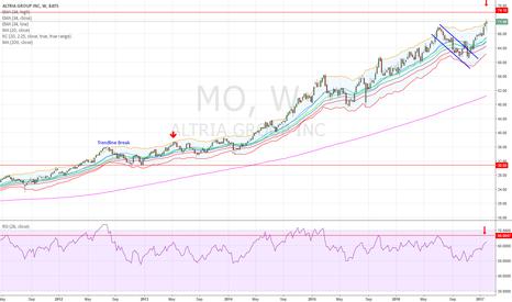 MO: MO RSI Divergence Short