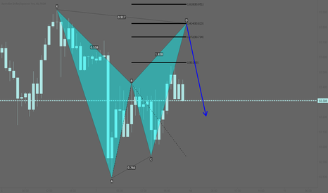 AUDJPY: AUDJPY: Potential bearish bat pattern