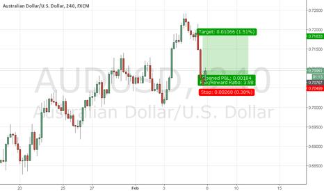 AUDUSD: aud usd buy