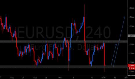 EURUSD: EURUSD RANGE STILL VALID