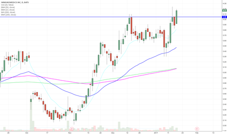 IMMU: Break out in a speculative stock