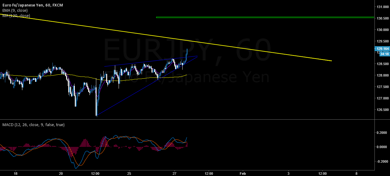 EURJPY STRUCTURE BREAKOUT