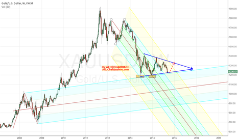 XAUUSD: Break out or Reversal?