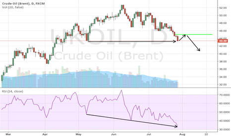 UKOIL: Buy crude oil to trade the move down