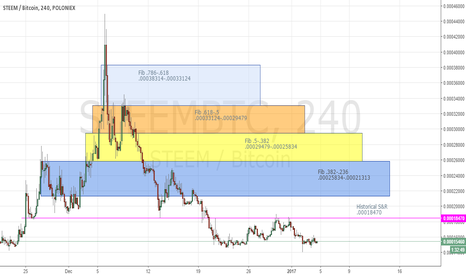 STEEMBTC: STEEMBTC 4 Hour Fibs and a lil Resistance