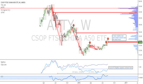 AFTY: AFTY: China A50 down from here onwards