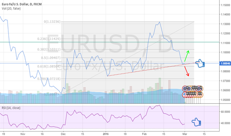 EURUSD: WAITING FOR PRICE ACTION
